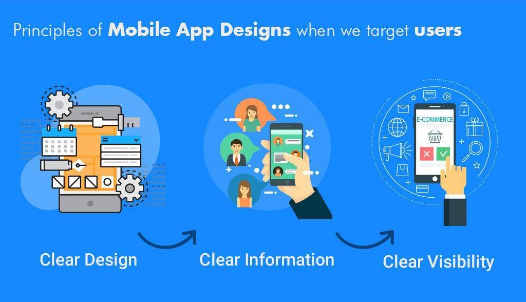 Top 10 Mobile App Design Guidelines That Sharp Designer S Art Websenor Web Design Web Development Company In Udaipur India